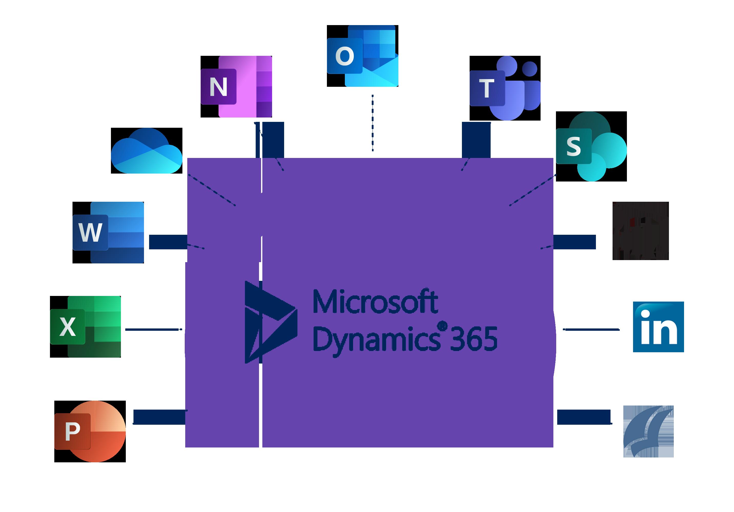 Microsoft Dynamics 365 Integrations
